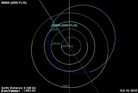 86666号小行星近距离飞越地球:距2500万公里