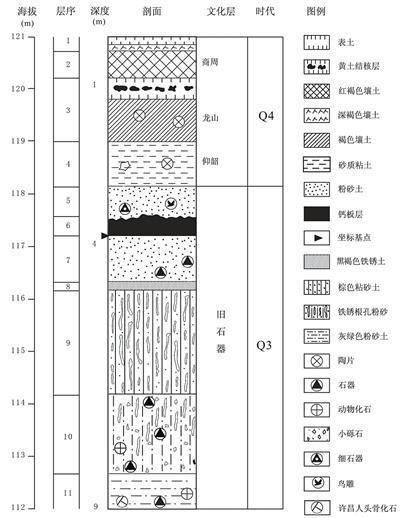 灵井遗址地层分布示意图。