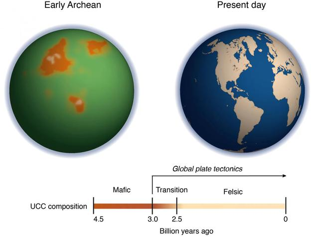 左图是30亿年前的地球,当时处于太古代早期。其桔子外形代表着板块构造之前富含镁的原始大陆,之前不太确定它的精确外形和位置。由于当时海水含铁离子较高,海洋呈现绿色。右图是当前的地球。.webp
